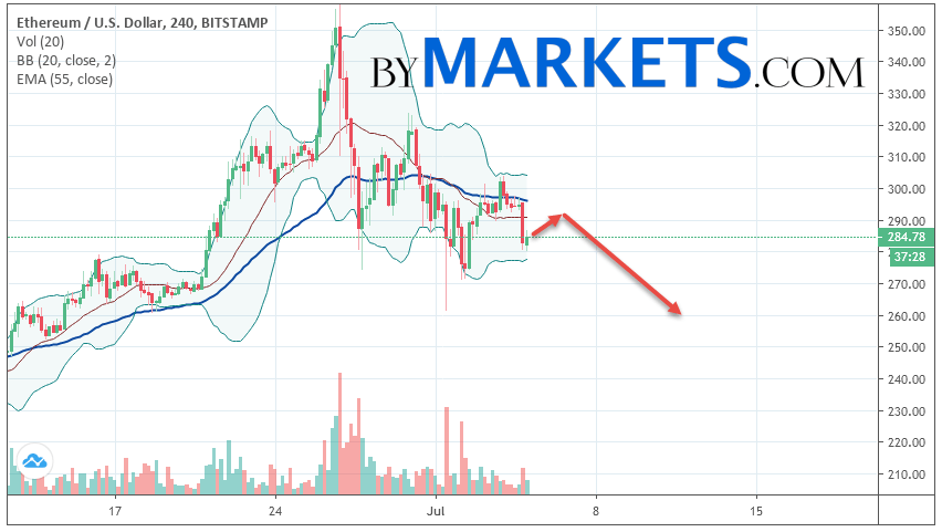 Ethereum (ETH/USD) forecast and analysis on July 6, 2019