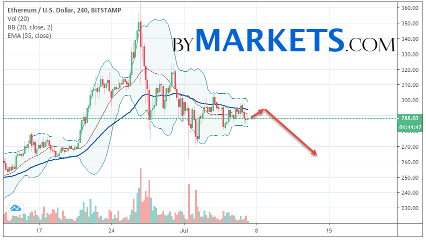 Ethereum (ETH/USD) forecast and analysis on July 8, 2019