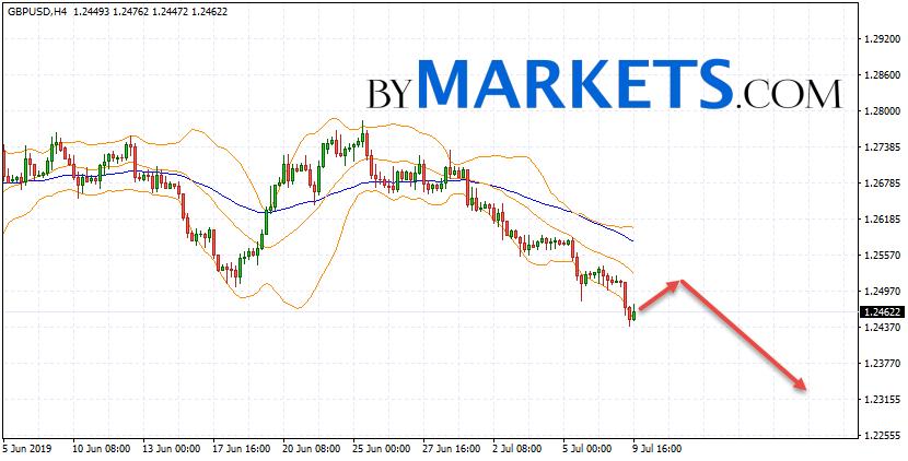 GBP/USD forecast Pound Dollar on July 10, 2019