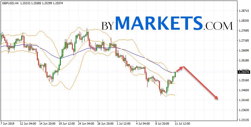 GBP/USD forecast Pound Dollar on July 12, 2019
