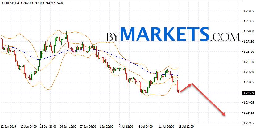 GBP/USD forecast Pound Dollar on July 17, 2019