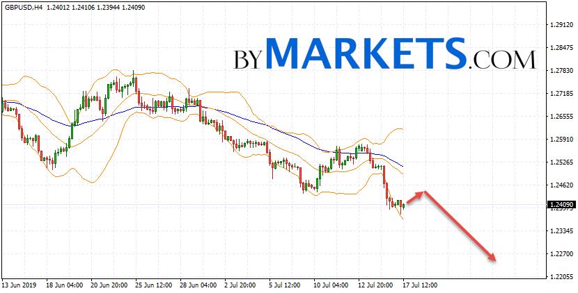 GBP/USD forecast Pound Dollar on July 18, 2019