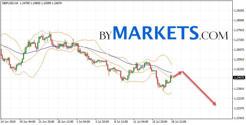 GBP/USD forecast Pound Dollar on July 19, 2019