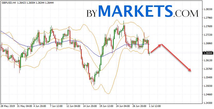 GBP/USD forecast Pound Dollar on July 2, 2019