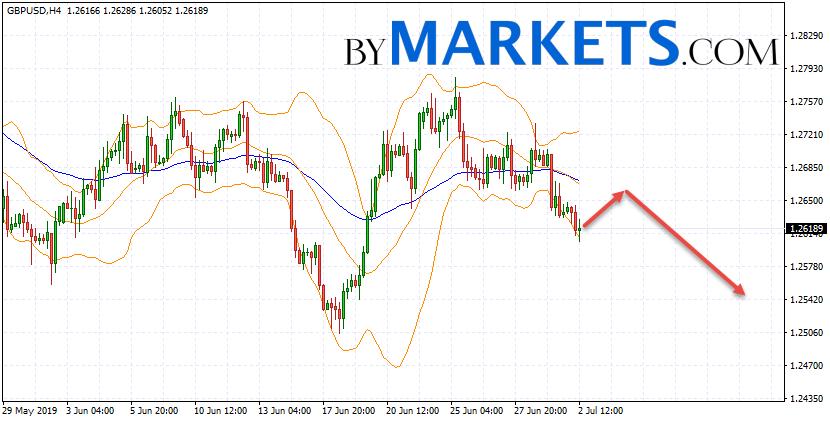 GBP/USD forecast Pound Dollar on July 3, 2019