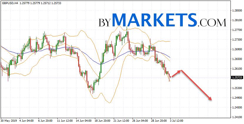 GBP/USD forecast Pound Dollar on July 4, 2019