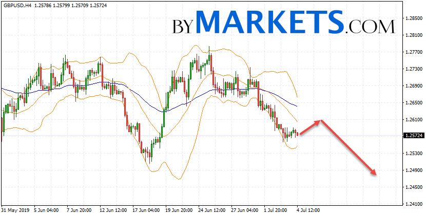 GBP/USD forecast Pound Dollar on July 5, 2019