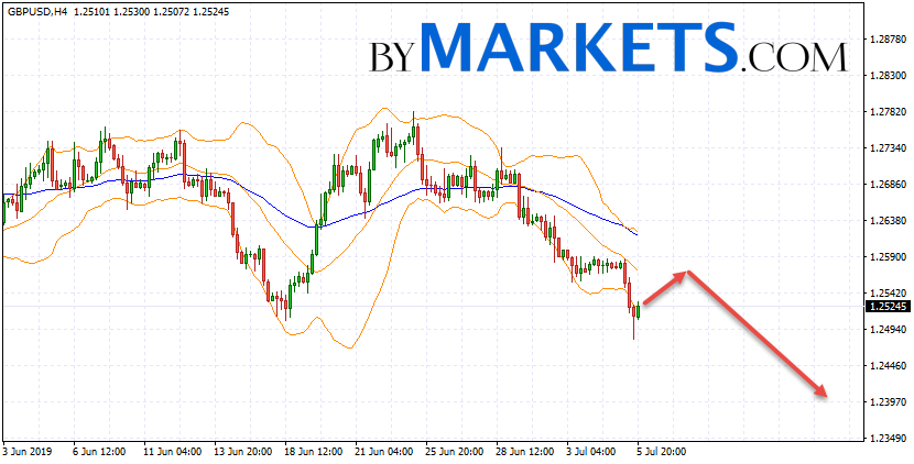 GBP/USD forecast Pound Dollar on July 8, 2019