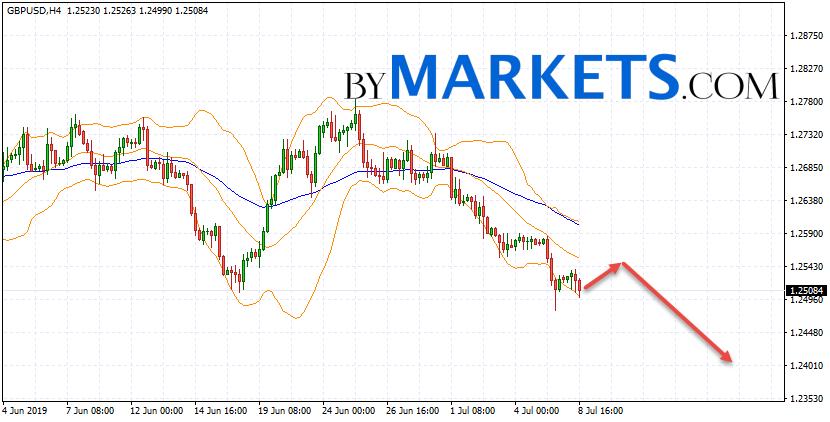 GBP/USD forecast Pound Dollar on July 9, 2019