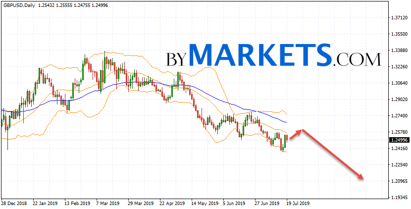 GBP/USD weekly forecast on July 22 — 26, 2019
