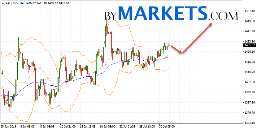 GOLD forecast and XAU/USD analysis on August 1, 2019