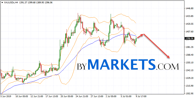 GOLD forecast and XAU/USD analysis on July 10, 2019