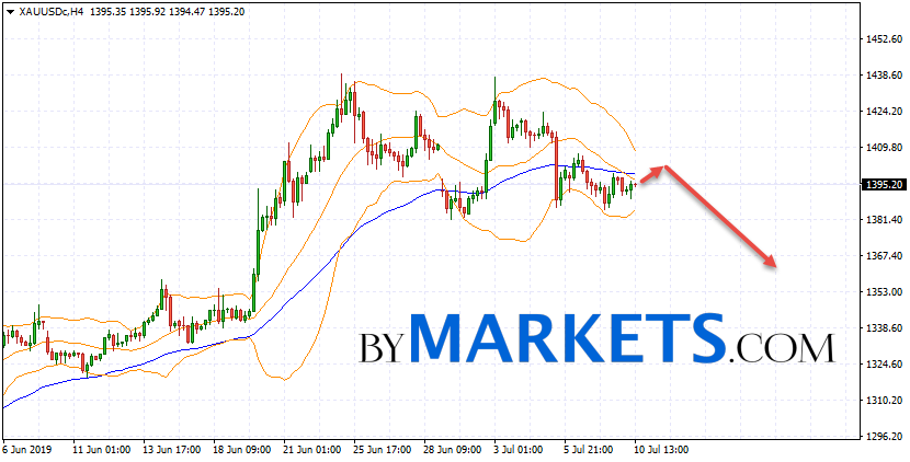 GOLD forecast and XAU/USD analysis on July 11, 2019