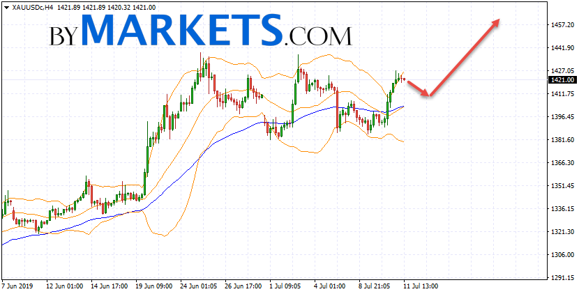 GOLD forecast and XAU/USD analysis on July 12, 2019