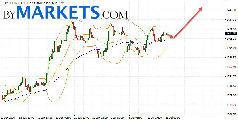 GOLD forecast and XAU/USD analysis on July 16, 2019