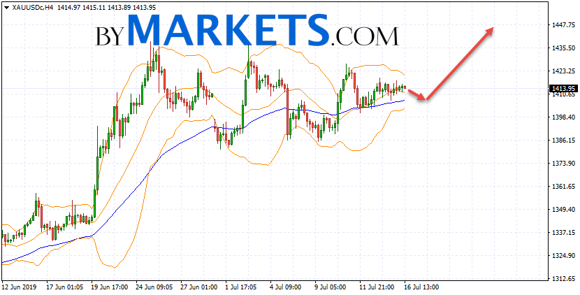 GOLD forecast and XAU/USD analysis on July 17, 2019