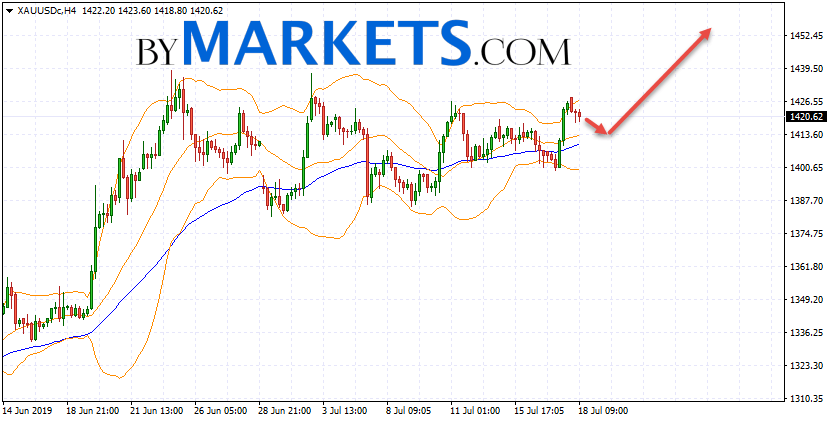 GOLD forecast and XAU/USD analysis on July 19, 2019