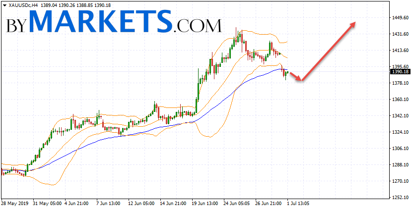GOLD forecast and XAU/USD analysis on July 2, 2019