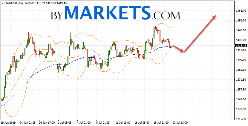 GOLD forecast and XAU/USD analysis on July 24, 2019