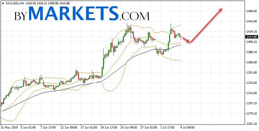 GOLD forecast and XAU/USD analysis on July 5, 2019