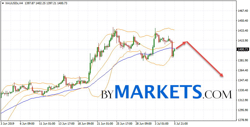 GOLD forecast and XAU/USD analysis on July 8, 2019