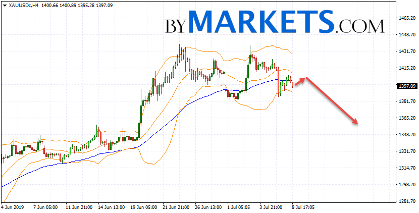 GOLD forecast and XAU/USD analysis on July 9, 2019