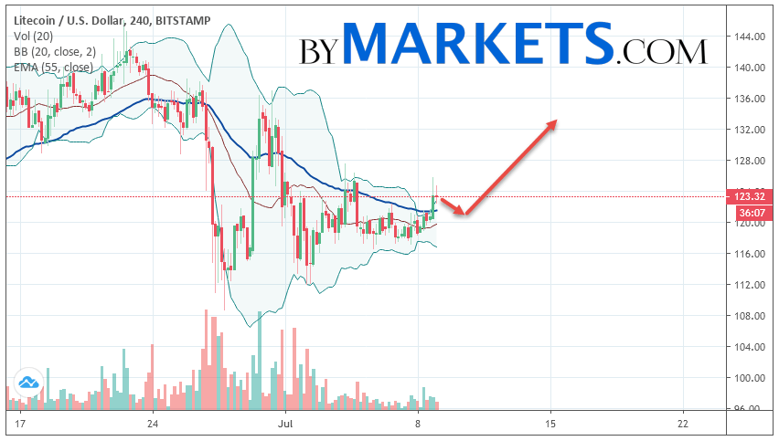 Litecoin (LTC/USD) forecast and analysis on July 10, 2019