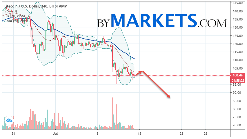 Litecoin (LTC/USD) forecast and analysis on July 15, 2019
