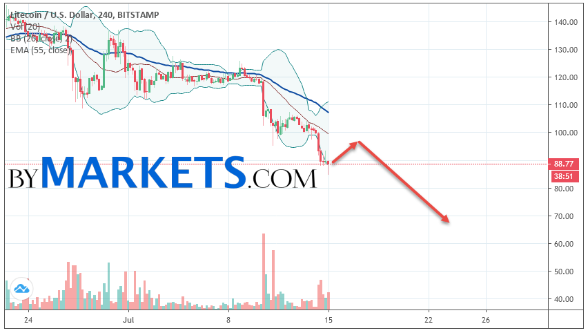 Litecoin (LTC/USD) forecast and analysis on July 16, 2019