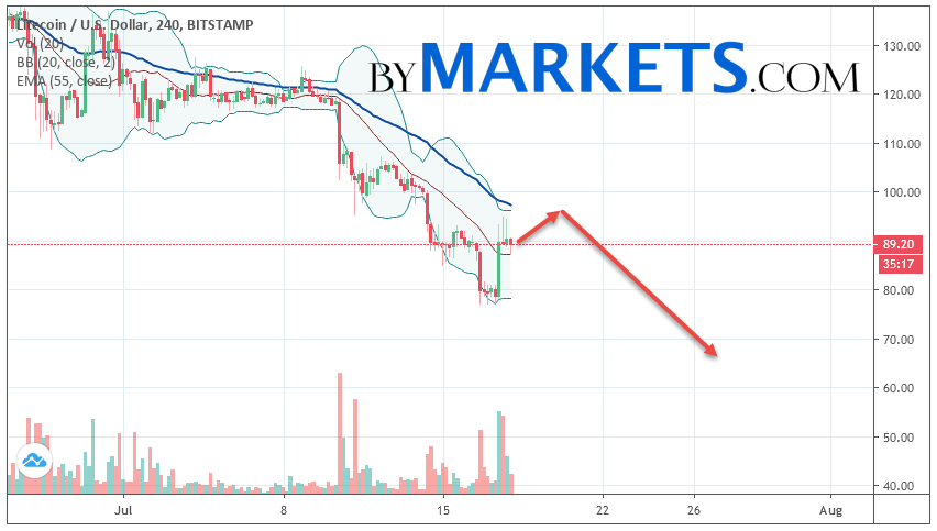 Litecoin (LTC/USD) forecast and analysis on July 19, 2019