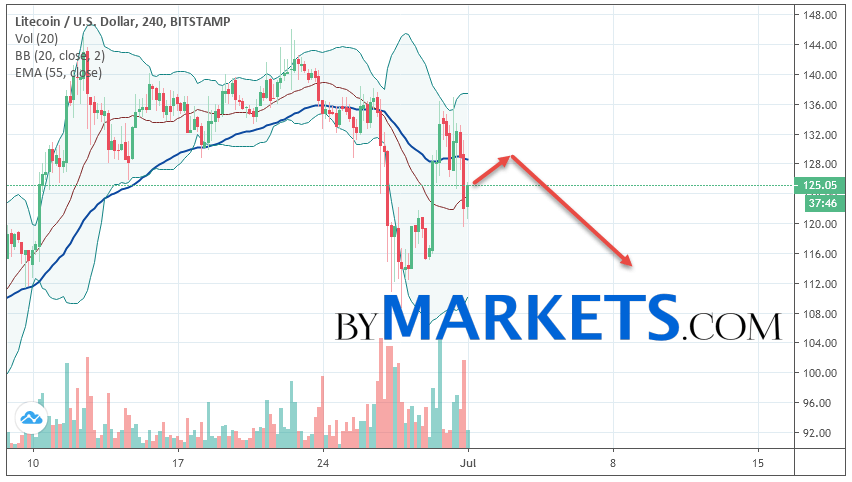 Litecoin (LTC/USD) forecast and analysis on July 2, 2019
