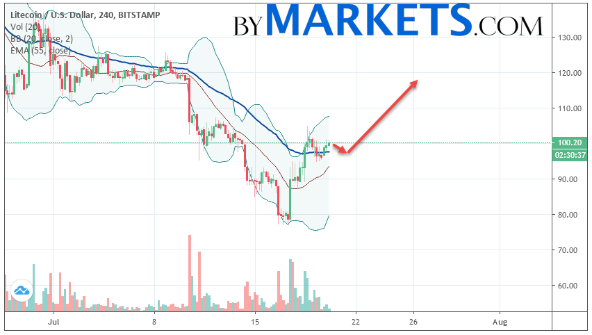 Litecoin (LTC/USD) forecast and analysis on July 21, 2019