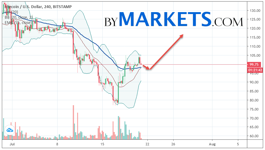 Litecoin (LTC/USD) forecast and analysis on July 22, 2019