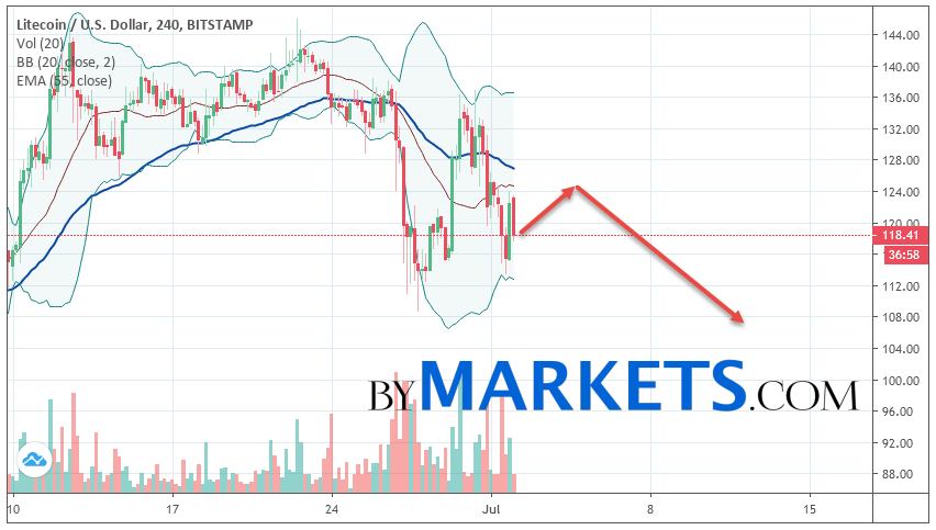 Litecoin (LTC/USD) forecast and analysis on July 3, 2019