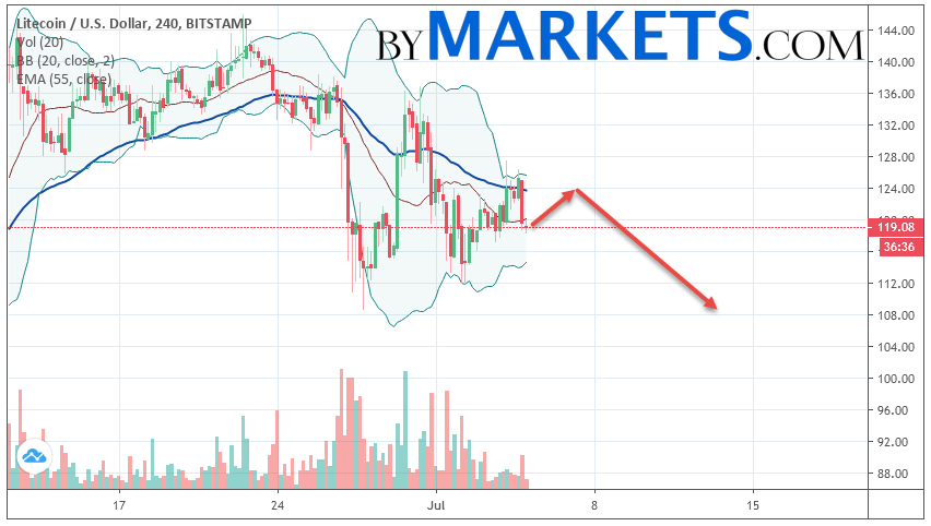 Litecoin (LTC/USD) forecast and analysis on July 6, 2019