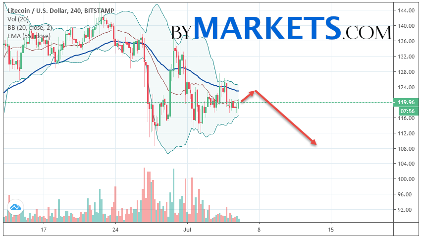 Litecoin (LTC/USD) forecast and analysis on July 7, 2019
