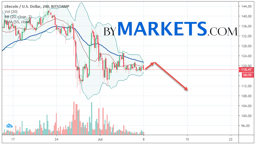 Litecoin (LTC/USD) forecast and analysis on July 9, 2019