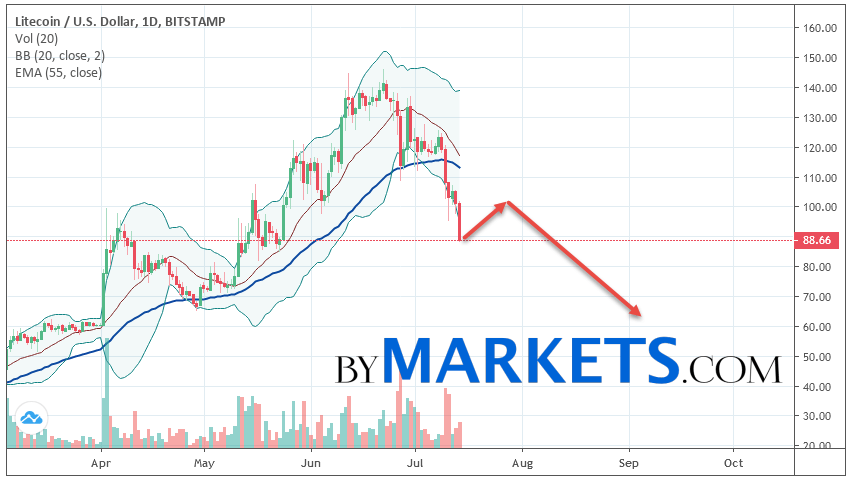 Litecoin (LTC/USD) weekly forecast on July 15 — 21, 2019
