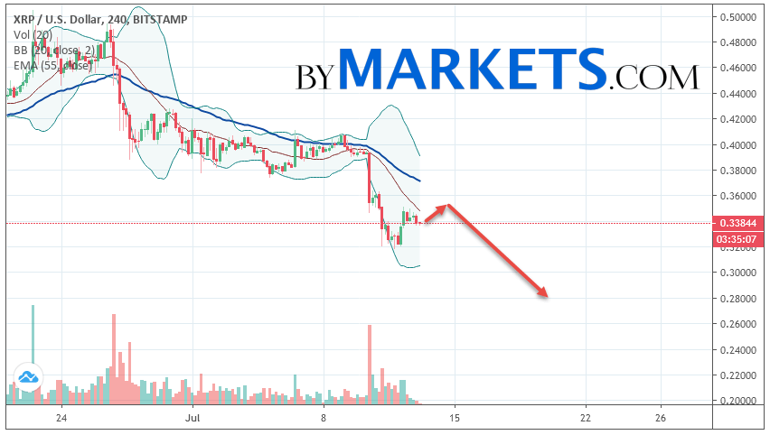 Ripple (XRP/USD) forecast and analysis on July 14, 2019