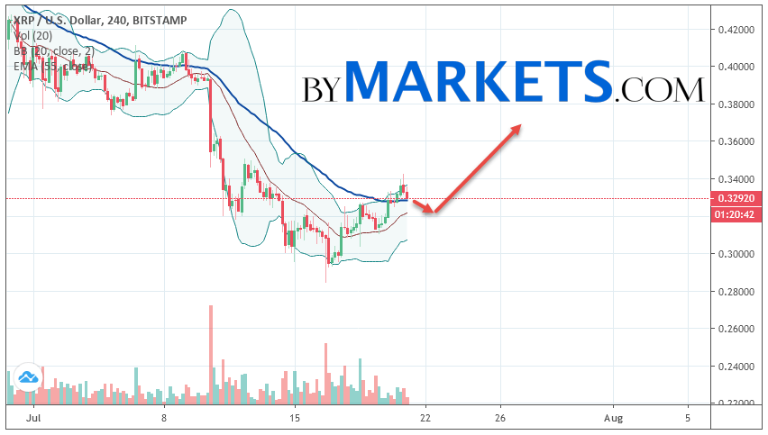 Ripple (XRP/USD) forecast and analysis on July 22, 2019