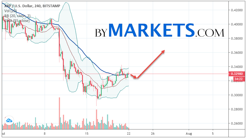 Ripple (XRP/USD) forecast and analysis on July 23, 2019