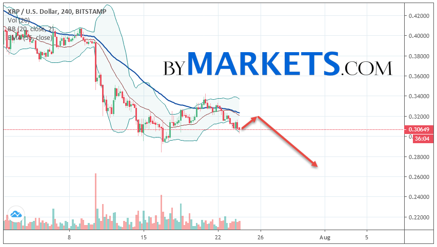 Ripple (XRP/USD) forecast and analysis on July 25, 2019