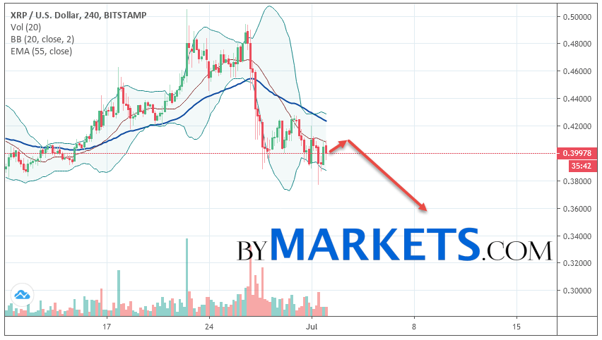 Ripple (XRP/USD) forecast and analysis on July 3, 2019