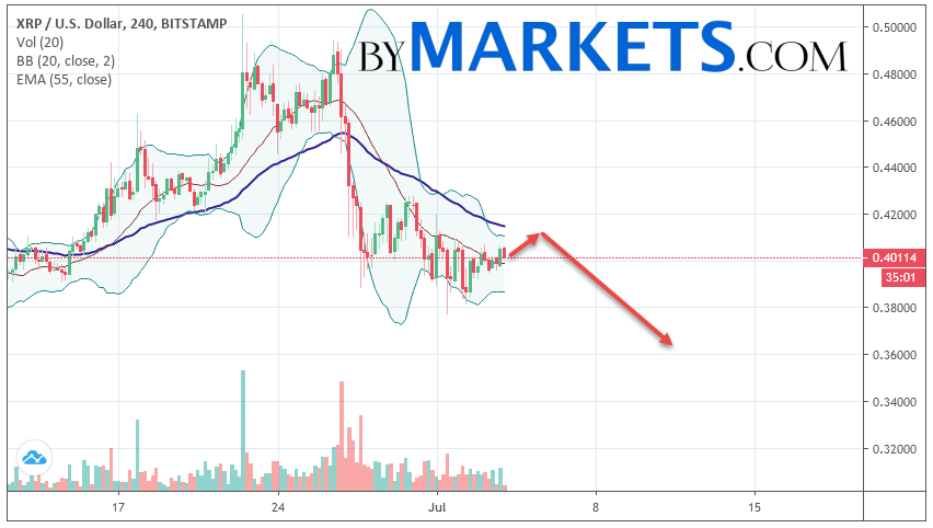 Ripple (XRP/USD) forecast and analysis on July 5, 2019