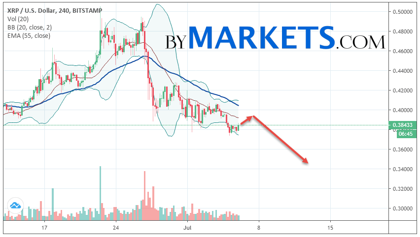 Ripple (XRP/USD) forecast and analysis on July 7, 2019