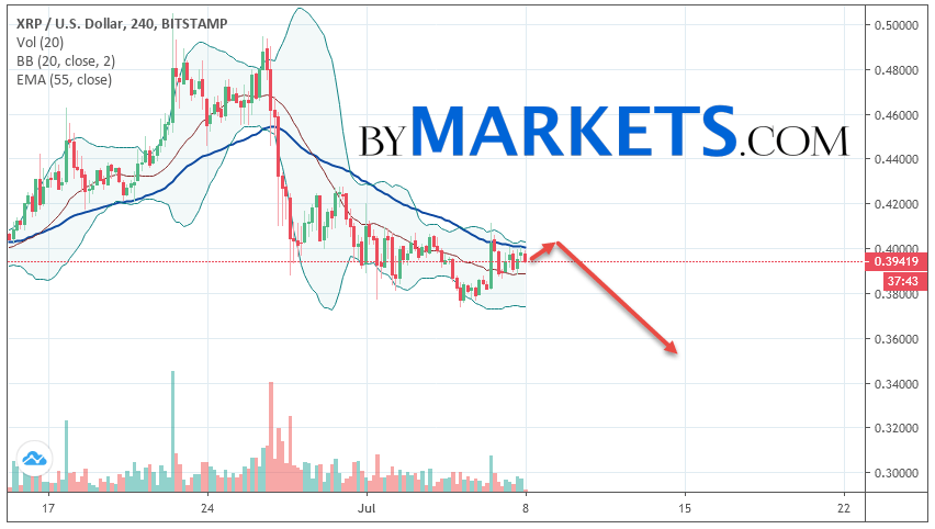 Ripple (XRP/USD) forecast and analysis on July 9, 2019
