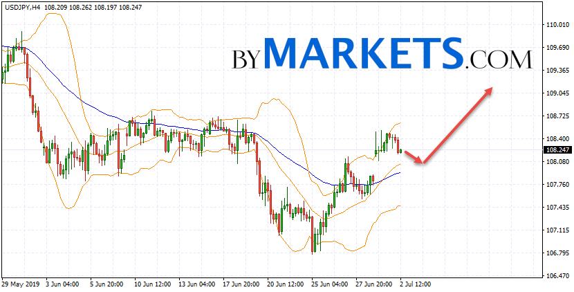 USD/JPY forecast Japanese Yen on July 3, 2019