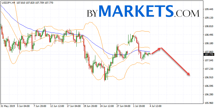 USD/JPY forecast Japanese Yen on July 5, 2019