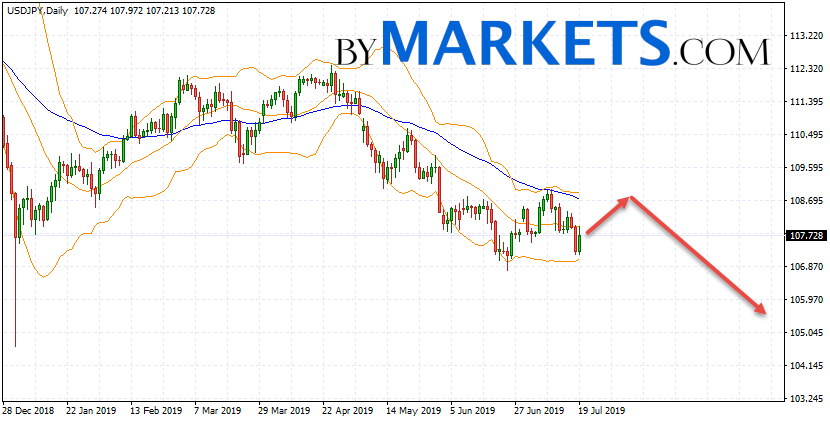 USD/JPY weekly forecast on July 22 — 26, 2019