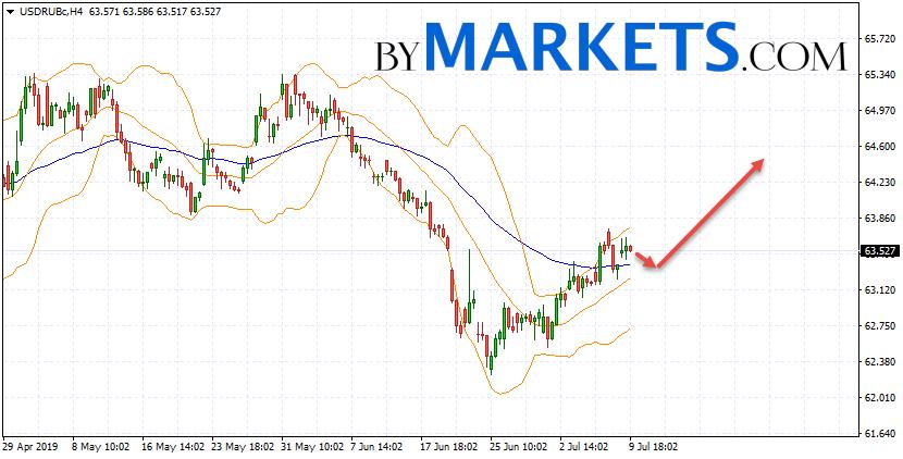 USD/RUB forecast Dollar Ruble on July 10, 2019